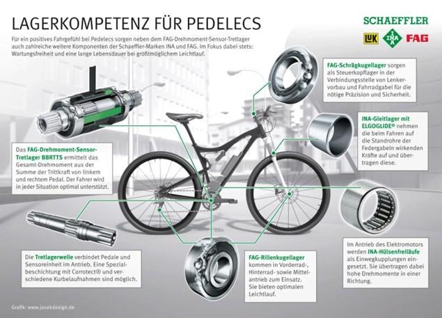 fag轴承在自行车的使用最大化